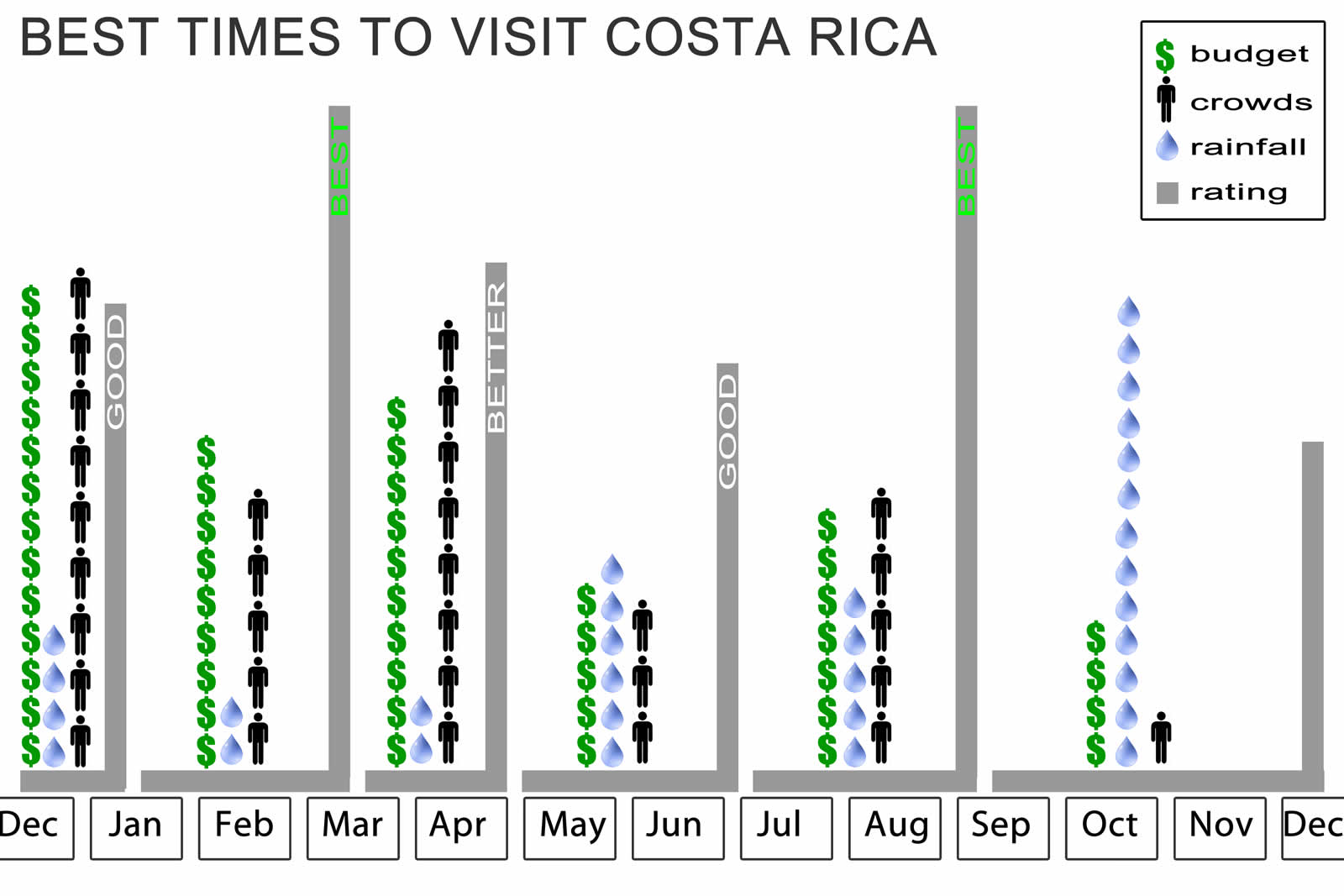 best time diagram kubota bx2200 starter wiring chart of the times to visit costa rica