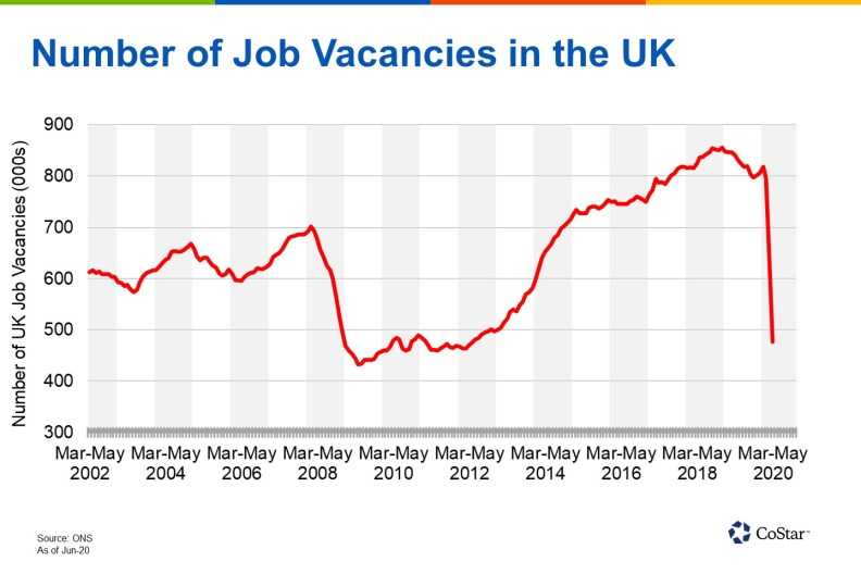 UK job vacancies slump further as coronavirus lockdown continues ...