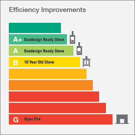 SIA Woodburning Stoves Efficiency Graph