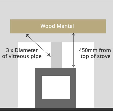 Distance to combustibles to Wooden Mantel from Woodburner