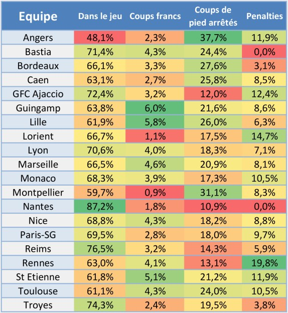 Pourcentage du total d'Expected Goals pour chaque situation.