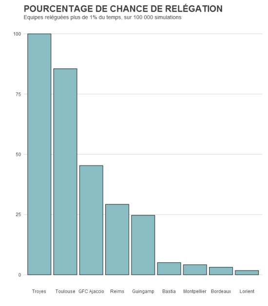 pourcentage_graph