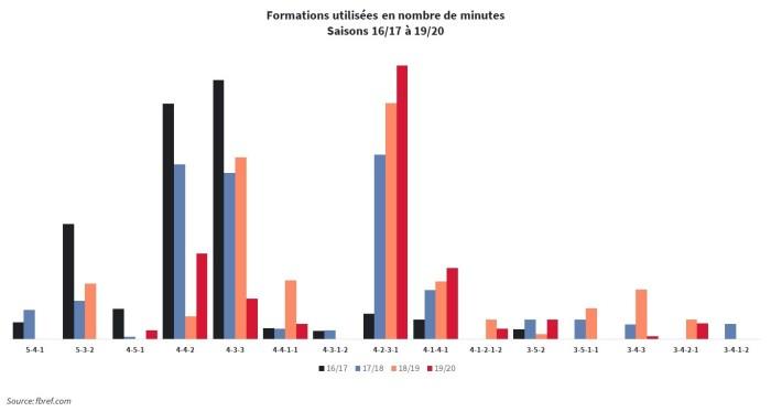 Formations utilisées en nombre de minutes