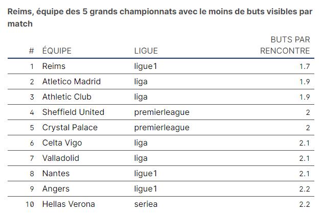 Reims, équipe des 5 grands championnats avec le moins de buts visibles par match