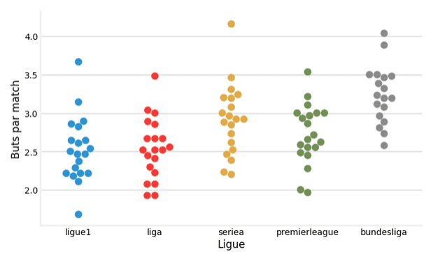 Reims est la seule équipe à rester en dessous du seuil des 2 buts par match.