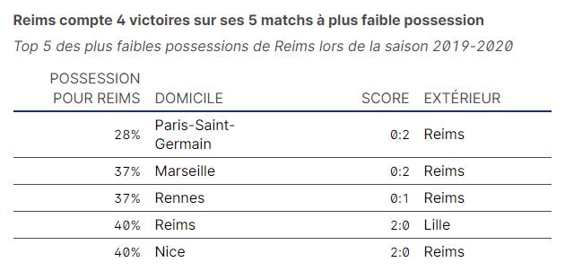 Reims compte 4 victoires sur ses 5 matchs à plus faible possession