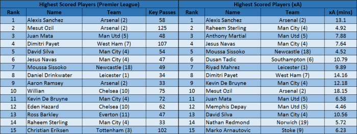 Classement alternatif aux passes clés et Expected Assists