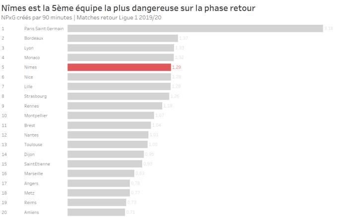 Nîmes est la 5ème équipe la plus dangereuse sur la phase retour
