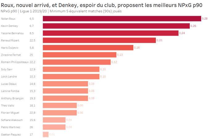Roux, nouvel arrivé, et Denkey, espoir du club, proposent les meilleurs NPxG P90 de l'équipe