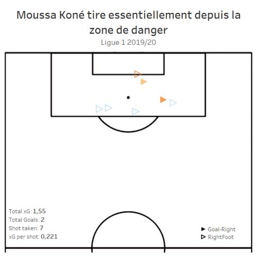 Moussa Koné tire essentiellement depuis la zone de danger