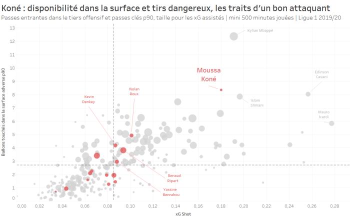 Koné : disponibilité dans la surface et tirs dangereux, les traits d'un bon attaquant