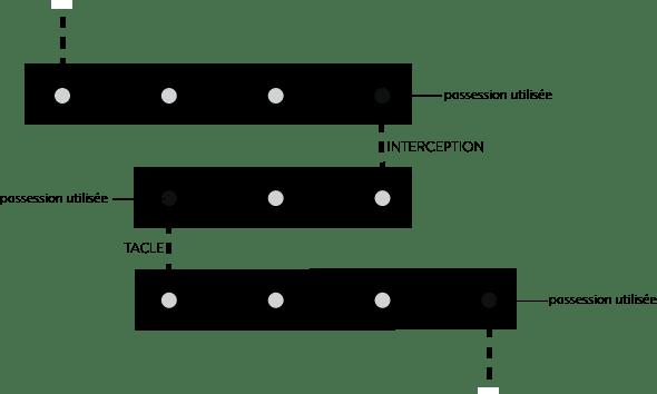 Schéma d'un exemple de chaîne de possession.