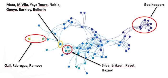 Analyse topologique des données