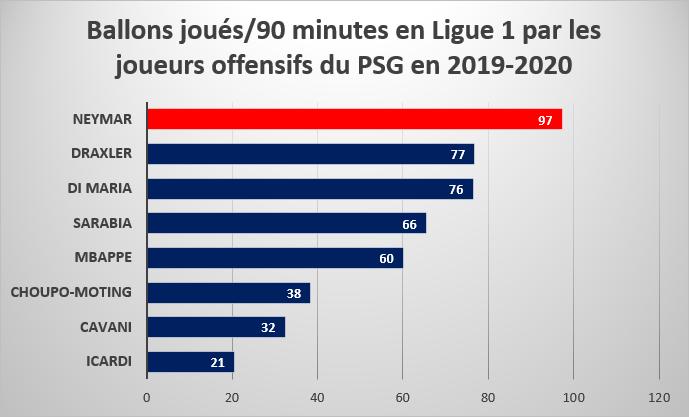 Ballons joués par 90 minutes en Ligue 1 par les joueurs offensifs du PSG en 2019/2020