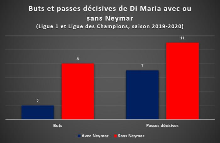 Buts et passes décisives de Di Maria avec ou sans Neymar