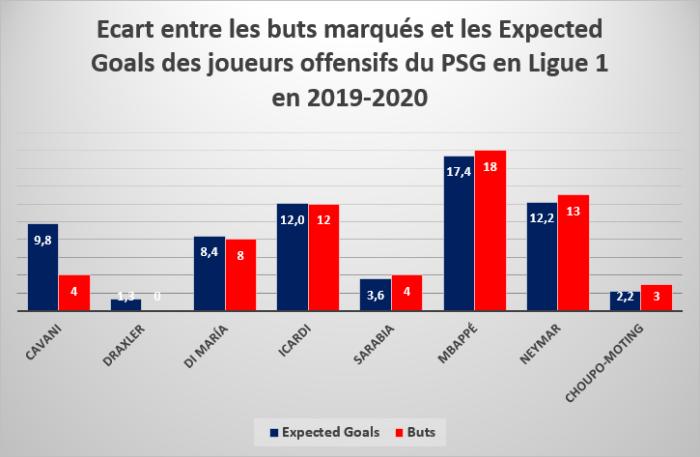 Écart entre les buts marqués et les Expected Goals des joueurs offensifs du PSG en Ligue 1 en 2019/2020