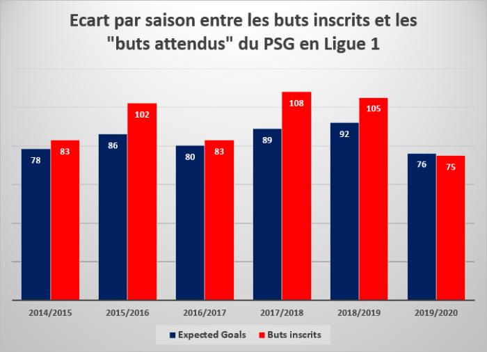 """Écart par saison entre les buts inscrits et les """"buts attendus"""" du PSG en Ligue 1"""