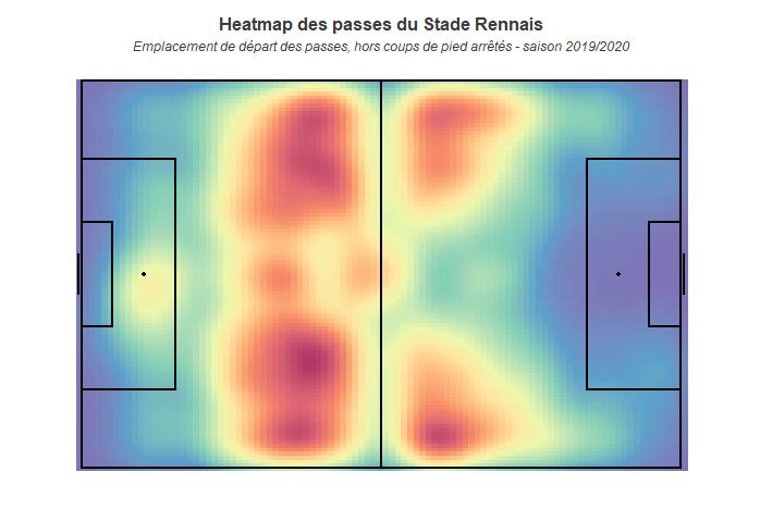 Heatmap des passes du Stade Rennais