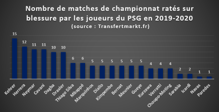 Nombre de matchs de championnat ratés sur blessure par les joueurs du PSG en 2019/2020