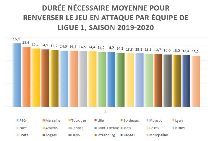 Durée moyenne nécessaire pour renverse le jeu en attaque par équipe de Ligue1 - saison 2019/2020