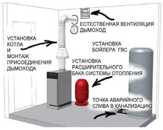 Схема монтажа твердотопливного котла