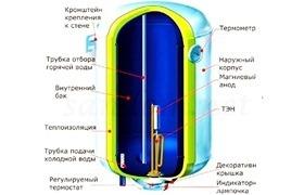Электрический бойлер для нагрева воды: особенности эксплуатации