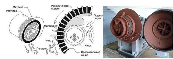 Схема гранулятора