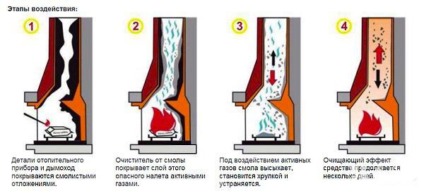 этапы воздействия средства очистки от сажи