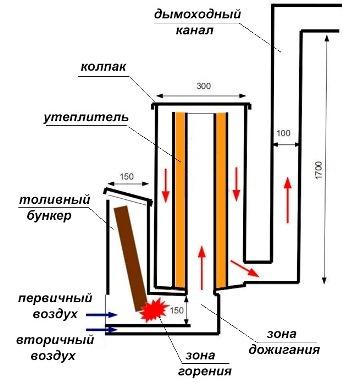 схема работы ракетной печи