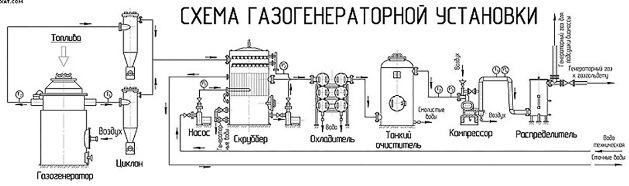 устройство и принцип работы газогенератора