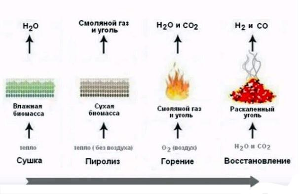 процесс производства угля