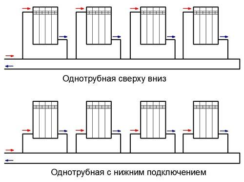 система отопления для одноэтажного дома
