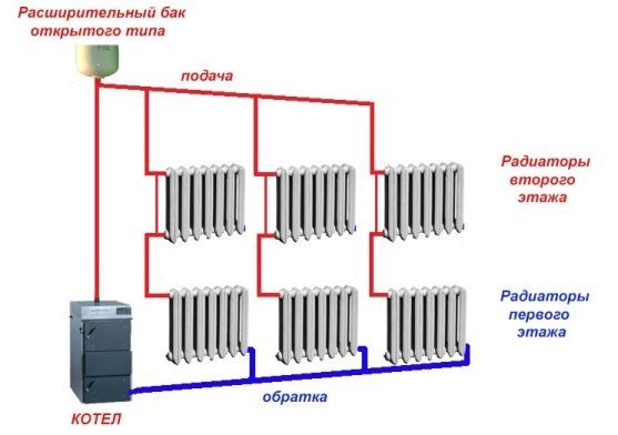 система отопления с верхней разводкой