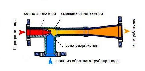 Расчет элеваторов систем отопления шахтные конвейера производители