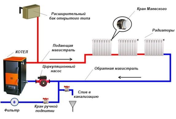 ручной способ пополнять запас воды для системы отопления