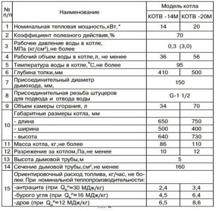 технические параметры котла серии КОТВ