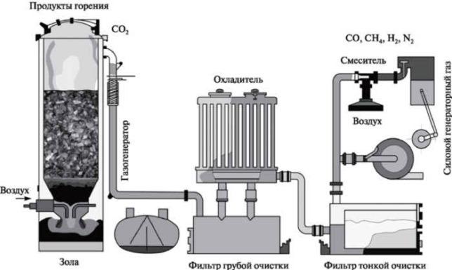 процесс получение газообразного горючего из отходов деревообработки