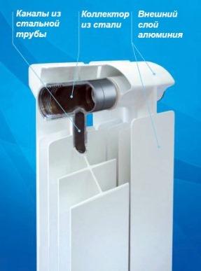 биметаллический прибор отопления