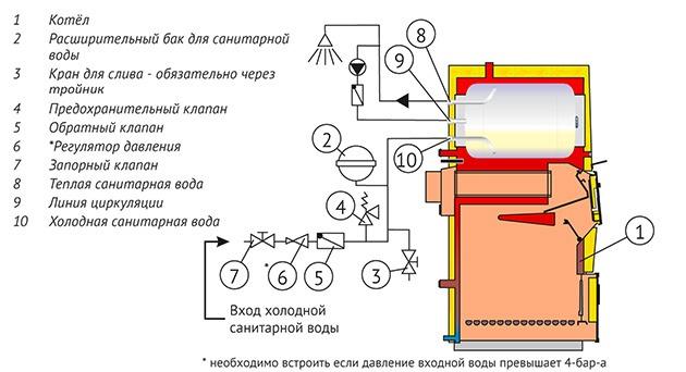 твердотопливный котел с функцией подогрева воды для ГВС
