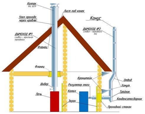различные способы установки дымохода