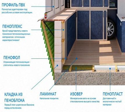 применение пенофола для утепления балкона