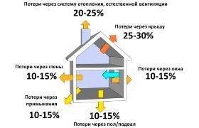 Как выполняется расчет тепловой нагрузки на отопление