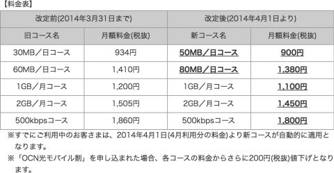 「OCN モバイル ONE」改定前後の料金表