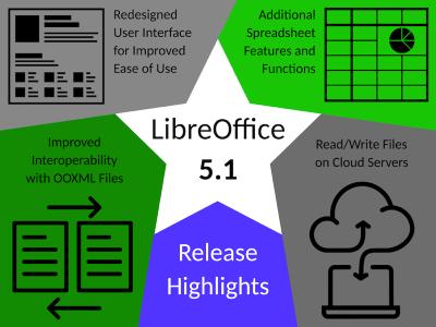 LibreOffice 5.1 ハイライト