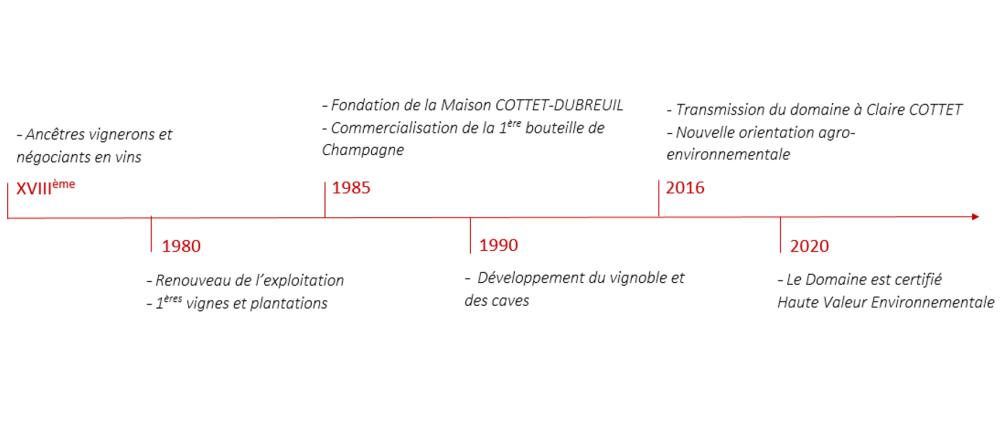 Frise FR Janvier 2021