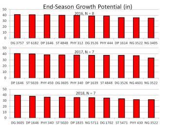 https://i0.wp.com/cotton.ces.ncsu.edu/wp-content/uploads/2019/06/2019-Relative-Growth-Potential-of-Modern-Varieties.jpg?resize=351%2C263&ssl=1