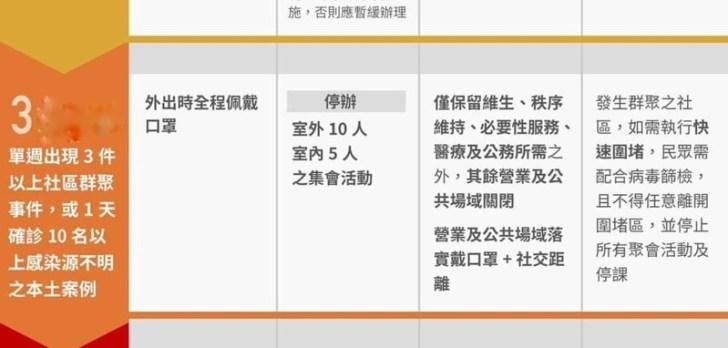 20210519203857 66 - 台中市政府公布最新禁令!全餐飲業禁止現場飲食~