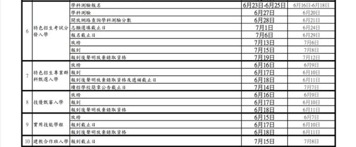 20210527124538 38 - 大學指考確定延後舉辦,國中會考各日程延後調整時間一覽表