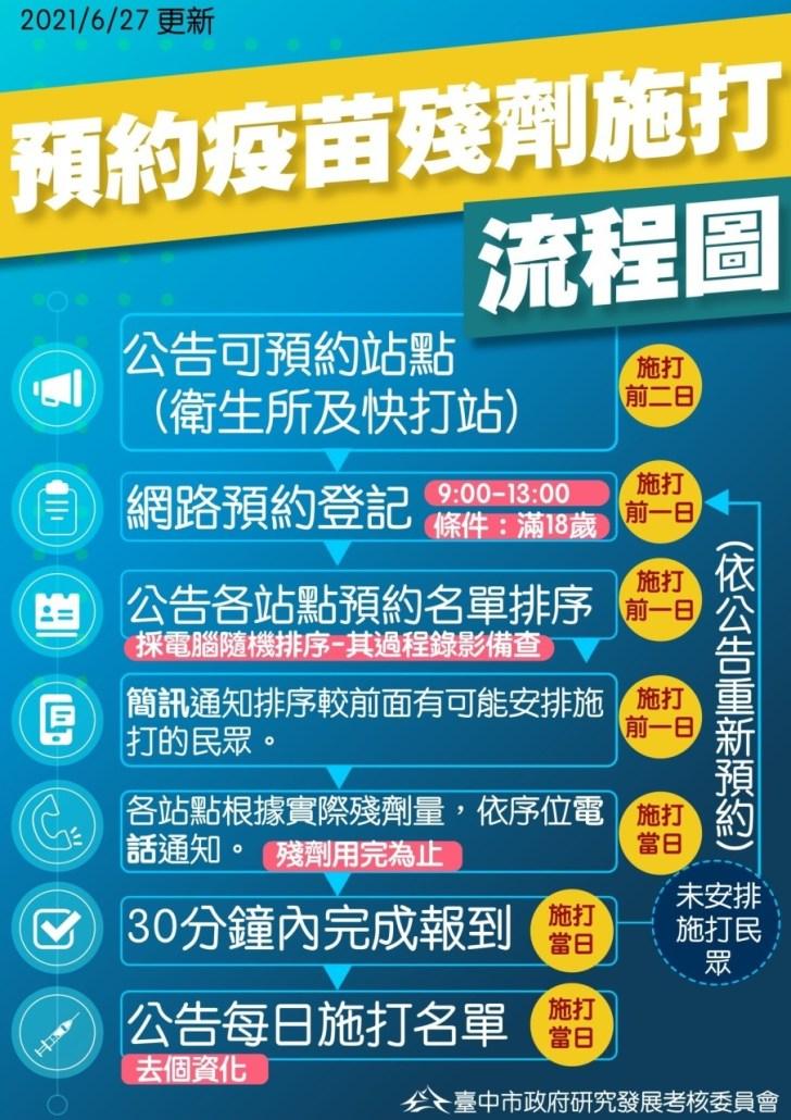 20210627220630 97 - 台中市公布疫苗殘劑施打預約方式!預約官網明天上線!