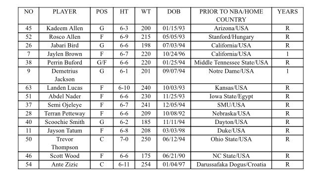 , Celtics Summer League Roster Announced